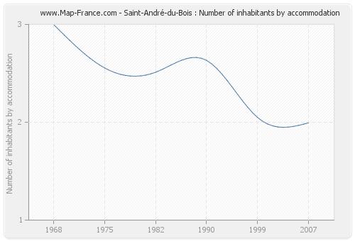 Saint-André-du-Bois : Number of inhabitants by accommodation