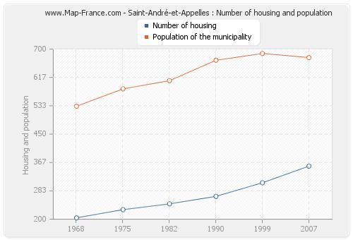 Saint-André-et-Appelles : Number of housing and population