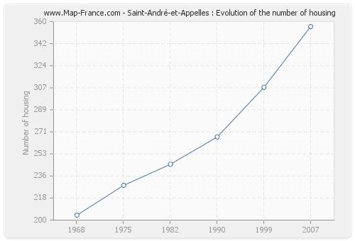 Saint-André-et-Appelles : Evolution of the number of housing