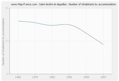 Saint-André-et-Appelles : Number of inhabitants by accommodation