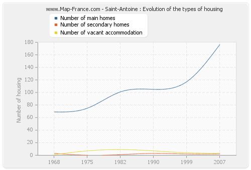 Saint-Antoine : Evolution of the types of housing