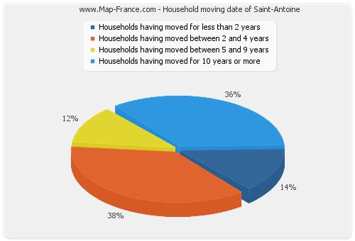 Household moving date of Saint-Antoine