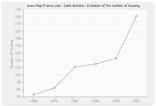 Saint-Antoine : Evolution of the number of housing