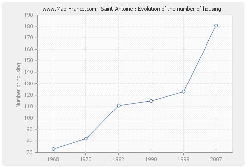 Saint-Antoine : Evolution of the number of housing