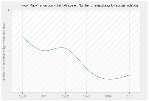 Saint-Antoine : Number of inhabitants by accommodation