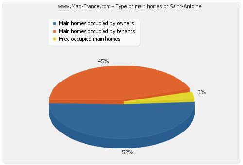 Type of main homes of Saint-Antoine