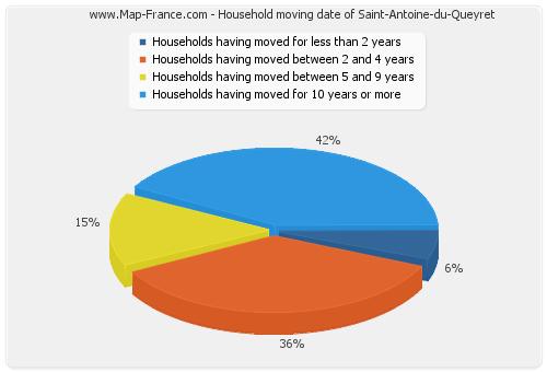 Household moving date of Saint-Antoine-du-Queyret