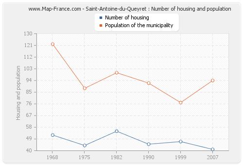 Saint-Antoine-du-Queyret : Number of housing and population
