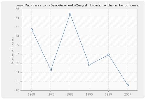 Saint-Antoine-du-Queyret : Evolution of the number of housing