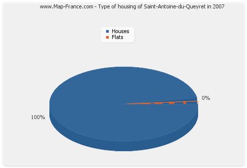 Type of housing of Saint-Antoine-du-Queyret in 2007