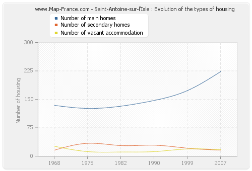 Saint-Antoine-sur-l'Isle : Evolution of the types of housing