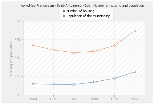 Saint-Antoine-sur-l'Isle : Number of housing and population
