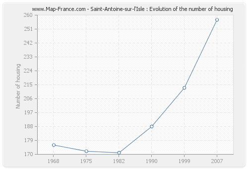 Saint-Antoine-sur-l'Isle : Evolution of the number of housing