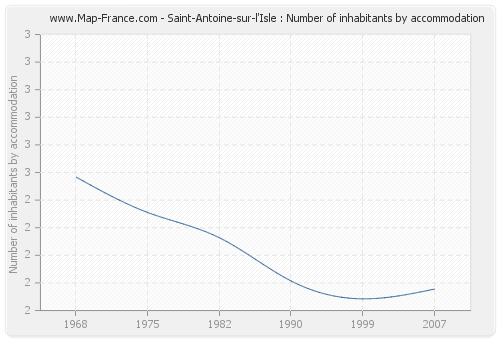 Saint-Antoine-sur-l'Isle : Number of inhabitants by accommodation