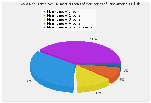 Number of rooms of main homes of Saint-Antoine-sur-l'Isle