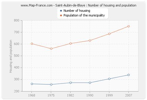 Saint-Aubin-de-Blaye : Number of housing and population