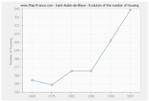 Saint-Aubin-de-Blaye : Evolution of the number of housing