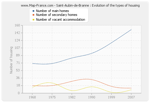 Saint-Aubin-de-Branne : Evolution of the types of housing