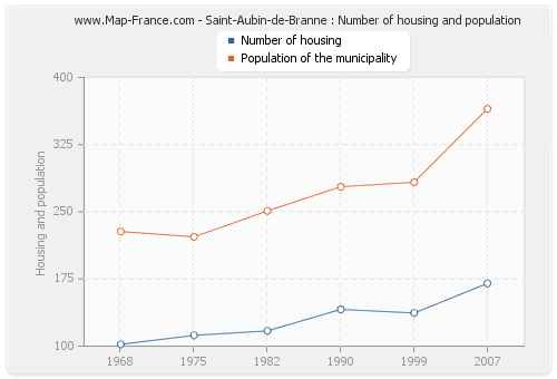 Saint-Aubin-de-Branne : Number of housing and population