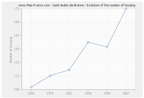 Saint-Aubin-de-Branne : Evolution of the number of housing