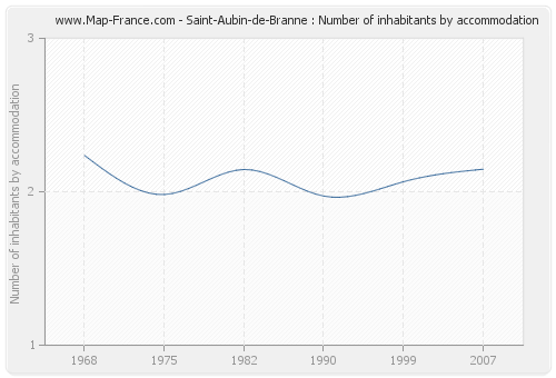 Saint-Aubin-de-Branne : Number of inhabitants by accommodation