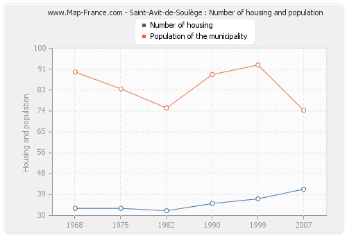 Saint-Avit-de-Soulège : Number of housing and population