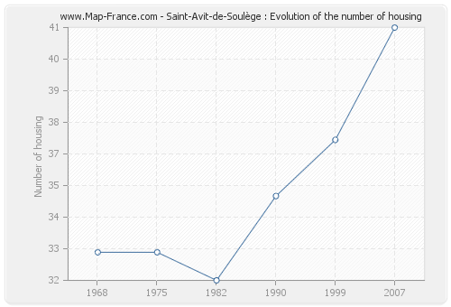 Saint-Avit-de-Soulège : Evolution of the number of housing