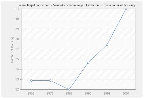 Saint-Avit-de-Soulège : Evolution of the number of housing