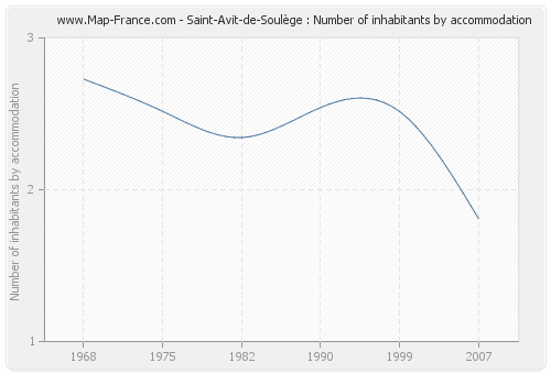 Saint-Avit-de-Soulège : Number of inhabitants by accommodation