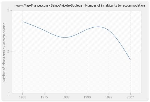 Saint-Avit-de-Soulège : Number of inhabitants by accommodation