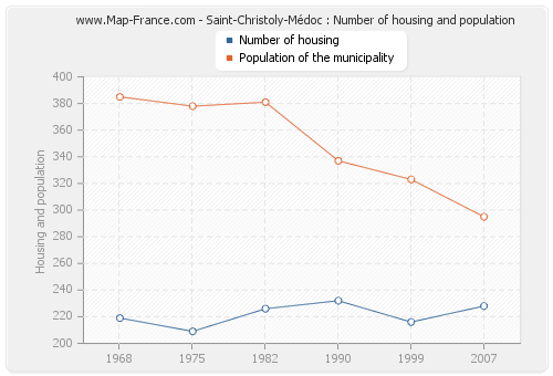 Saint-Christoly-Médoc : Number of housing and population
