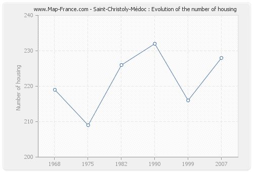 Saint-Christoly-Médoc : Evolution of the number of housing
