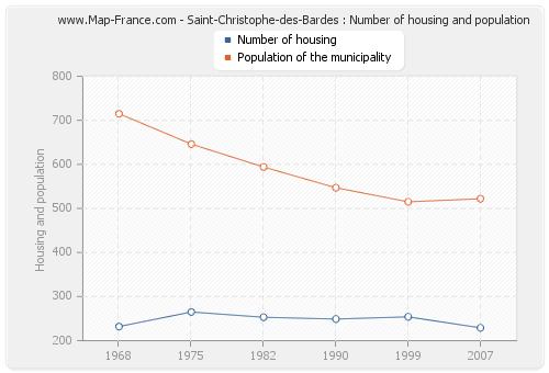 Saint-Christophe-des-Bardes : Number of housing and population