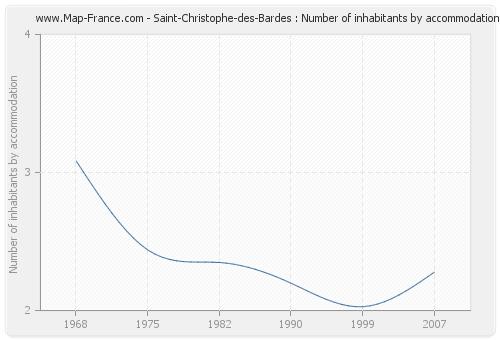 Saint-Christophe-des-Bardes : Number of inhabitants by accommodation