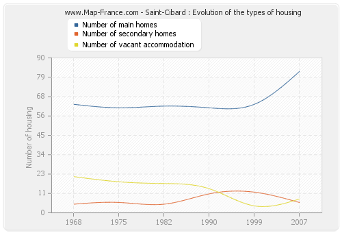 Saint-Cibard : Evolution of the types of housing