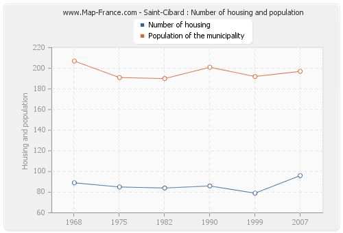Saint-Cibard : Number of housing and population