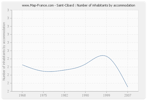 Saint-Cibard : Number of inhabitants by accommodation