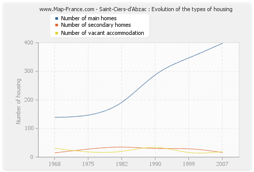 Saint-Ciers-d'Abzac : Evolution of the types of housing