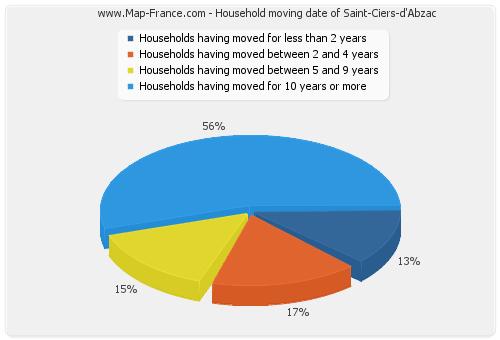 Household moving date of Saint-Ciers-d'Abzac