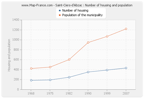 Saint-Ciers-d'Abzac : Number of housing and population