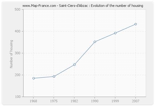Saint-Ciers-d'Abzac : Evolution of the number of housing