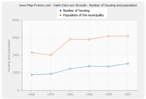 Saint-Ciers-sur-Gironde : Number of housing and population