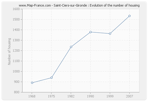 Saint-Ciers-sur-Gironde : Evolution of the number of housing