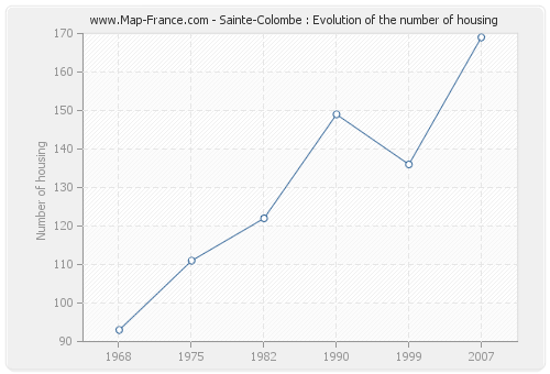 Sainte-Colombe : Evolution of the number of housing