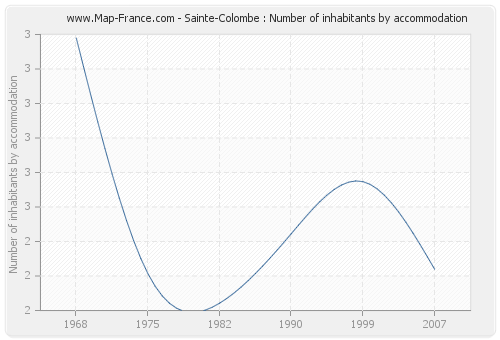 Sainte-Colombe : Number of inhabitants by accommodation