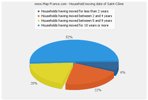 Household moving date of Saint-Côme