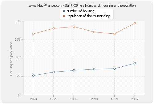 Saint-Côme : Number of housing and population