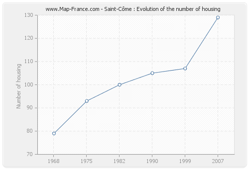 Saint-Côme : Evolution of the number of housing