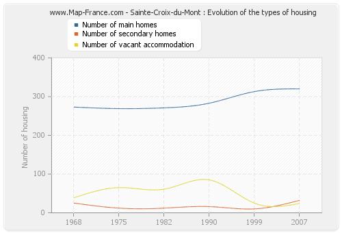 Sainte-Croix-du-Mont : Evolution of the types of housing