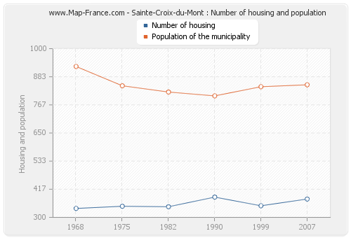 Sainte-Croix-du-Mont : Number of housing and population